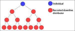 Multi-level_marketing_tree_diagram