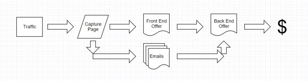 Online Businesses flow chart